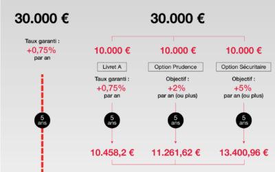 Infographie Epargne Mars 2019