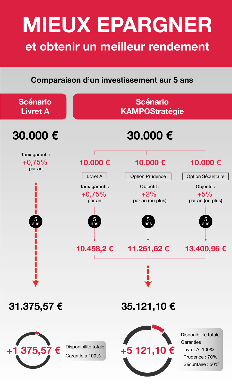 Infographie Epargne