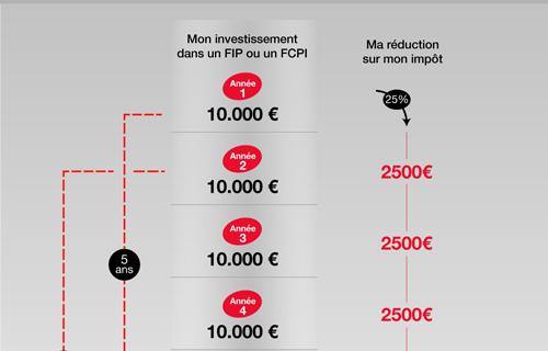 Infographie : Alléger votre impôt grâce aux FIP et FCPI